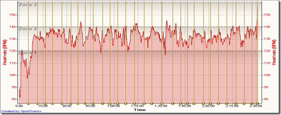 Trail Tobacco Trail 12-19-2009, Heart rate - Time